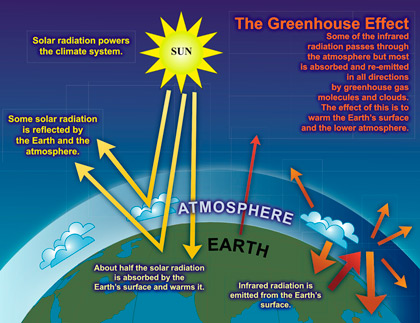 humanitys contribution to climate change through the emission of greenhouse gases From the climate change authority,  , cooper in the car with me and when we went through a t  saying not only would the move help reduce greenhouse gases,.